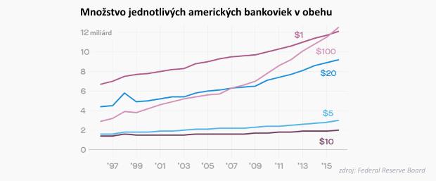 Stovka víťazí: Proti možnej kríze sa bránime úsporou pod matracom