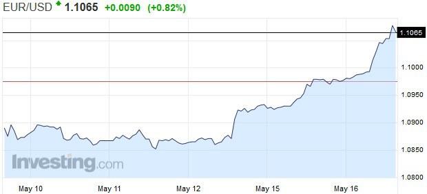 Verte-neverte: Euro je opäť v móde