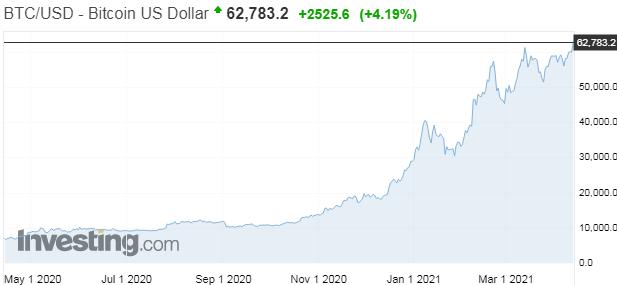 Bitcoin pokračuje v prelamovaní rekordov, podľa šéfa bitcoinovej burzy sa ale chystajú zákroky proti kryptomenám