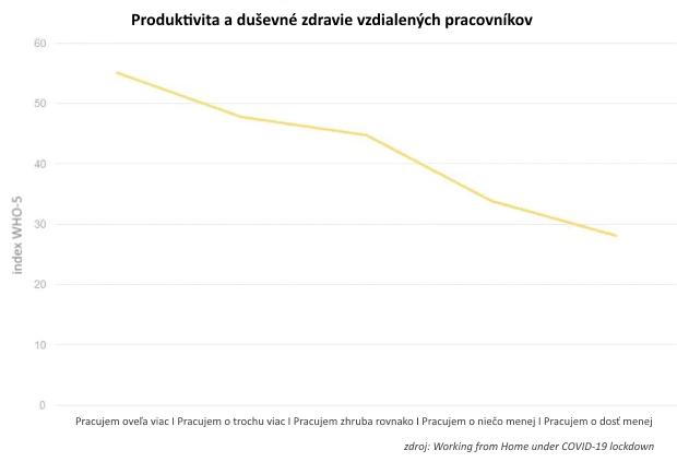 Práca na diaľku aproduktivita: Robíme zdomu viac, alebo menej?