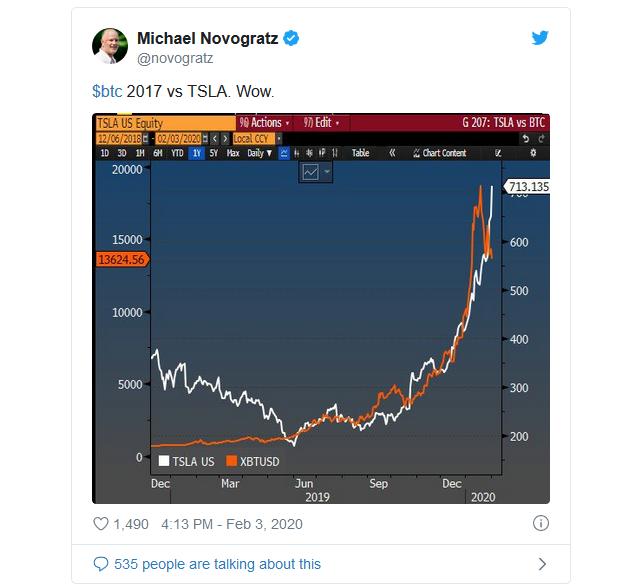 Mal by som kúpiť akcie Tesla? Ich rast začína pripomínať bitcoinovú rally