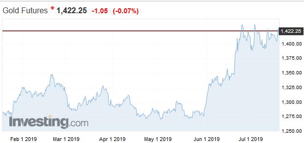 Ray Dalio verí zlatu: Bude TOP investíciou počas nadchádzajúcej zmeny paradigmy na trhoch