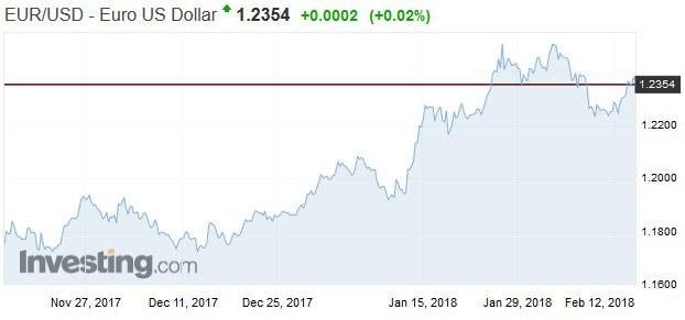 Draghi nedokáže oslabiť euro, ani sa o to nemusí pokúšať