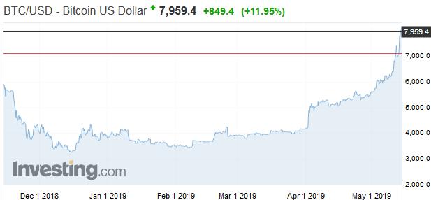 Bitcoin v roku 2019: Cena vzrástla viac ako dvojnásobne
