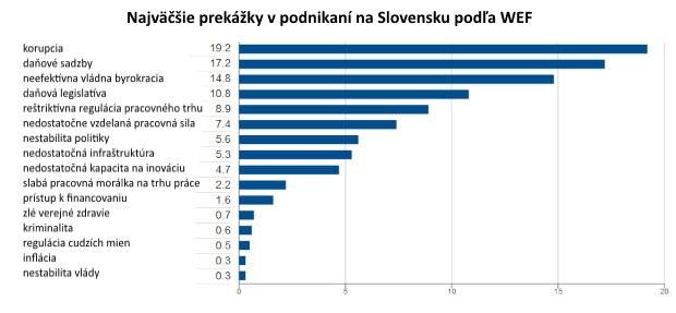 Prieskum: Ktorá je najkonkurencieschopnejšia ekonomika sveta a čo bráni tomu, aby sa ňou stalo Slovensko