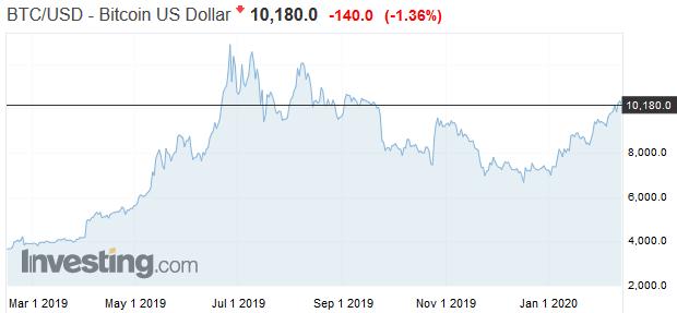 Efekt polenia bitcoinu: Dajte si pozor na špekulantov a podvodníkov