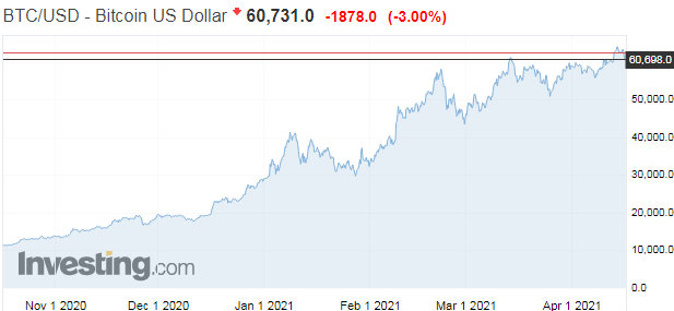 Turecko zakazuje platby kryptomenou, cena Bitcoinu dočasne padá
