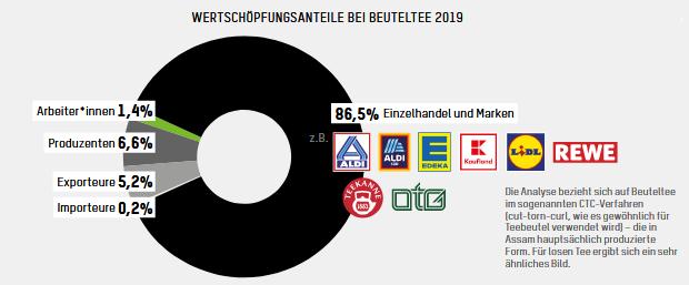 Jediný graf: 2,80 eur pre obchodníkov, 4 centy pre pracovníkov