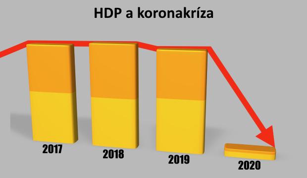 Ekonomická rekonfigurácia: Ako merať hospodársku obnovu po koronavíruse