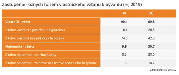 Rekordéri: Vyše 70 % Slovákov vlastní nehnuteľnosť nezaťaženú hypotékou, 90 % znás býva vo vlastnom