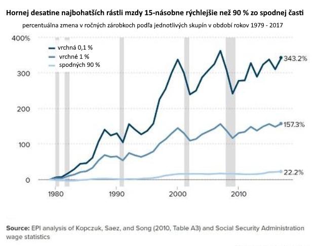 Financializácia spôsobí tichý exodus na pracovnom trhu