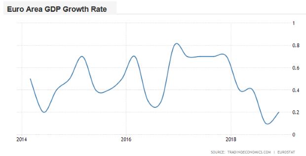 Draghi: Dočasné spomalenie ešte nemusí nevyhnutne znamenať vážnu ekonomickú recesiu