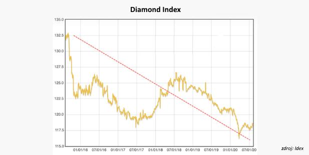 Jediný graf: Diamanty sú večné, dopyt po nich, zdá sa nie