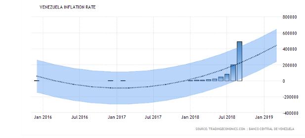 Krajina, v ktorej inflácia budúci rok stúpne na 10 miliónov percent