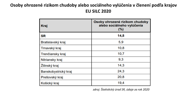 Vysoký nárast výdavkov oproti platom: Príjmová chudoba ohrozuje 615-tisíc Slovákov
