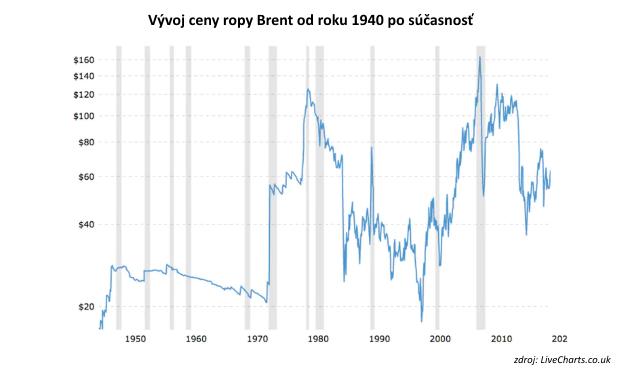 Rast cien ropy zasiahne bolestivejšie Európu než USA