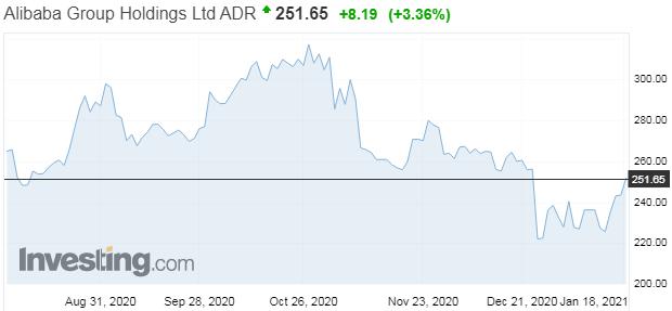 Akcie Alibaby prudko vzrástli po objavení Jacka Ma na verejnosti po 3 mesiacoch