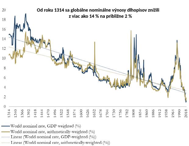 Čakanie na dno: Úrokové sadzby klesajú už 700 rokov, toto môžu byť dôvody