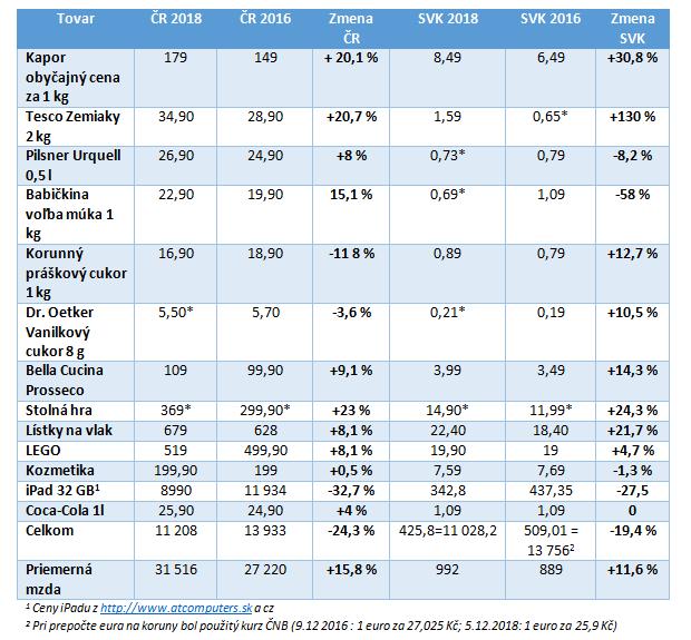Porovnanie vianočných nákupov: Česi minú menšiu časť svojich príjmov ako Slováci, vďaka rastu platov