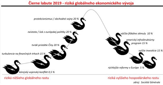 Čierne labute 2019
