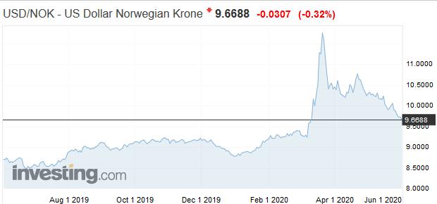 Goldman Sachs shortujú dolár