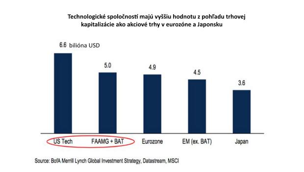 Ďalšia veľká bublina: Technologické spoločnosti majú hodnotu viac ako 5 biliónov dolárov