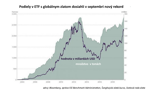 Zlato v portfóliu: Moderný investičný dôvod prečo vlastniť toto starodávne aktívum