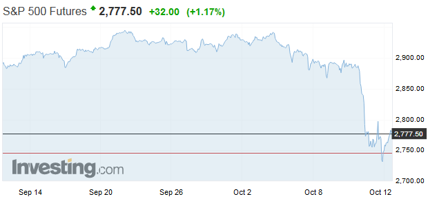 Dve tretiny akciového trhu zažili korekciu, najhoršie asi ešte len príde