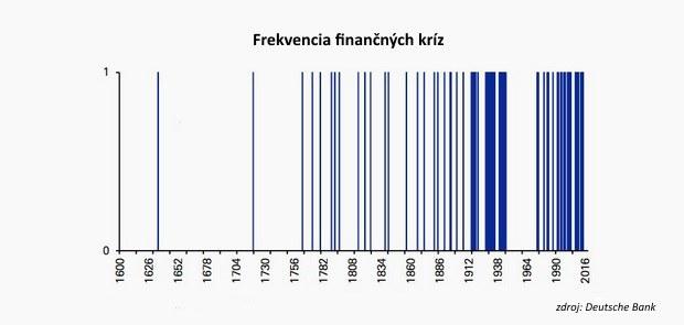 Ďalšia finančná kríza je už za rohom, len nevieme za ktorým