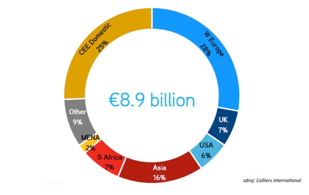 Colliers International: Chuť investorov na všetky triedy aktív v SVE zostáva pozitívna