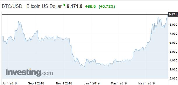 Bitcoin sa dostáva nad 9000 dolárov prvýkrát v priebehu roka