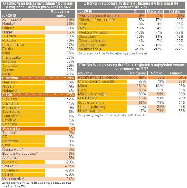 Veľké porovnanie  Vo Švajčiarsku sú ceny potravín dvojnásobné oproti tým  našim 17279d0c8a4