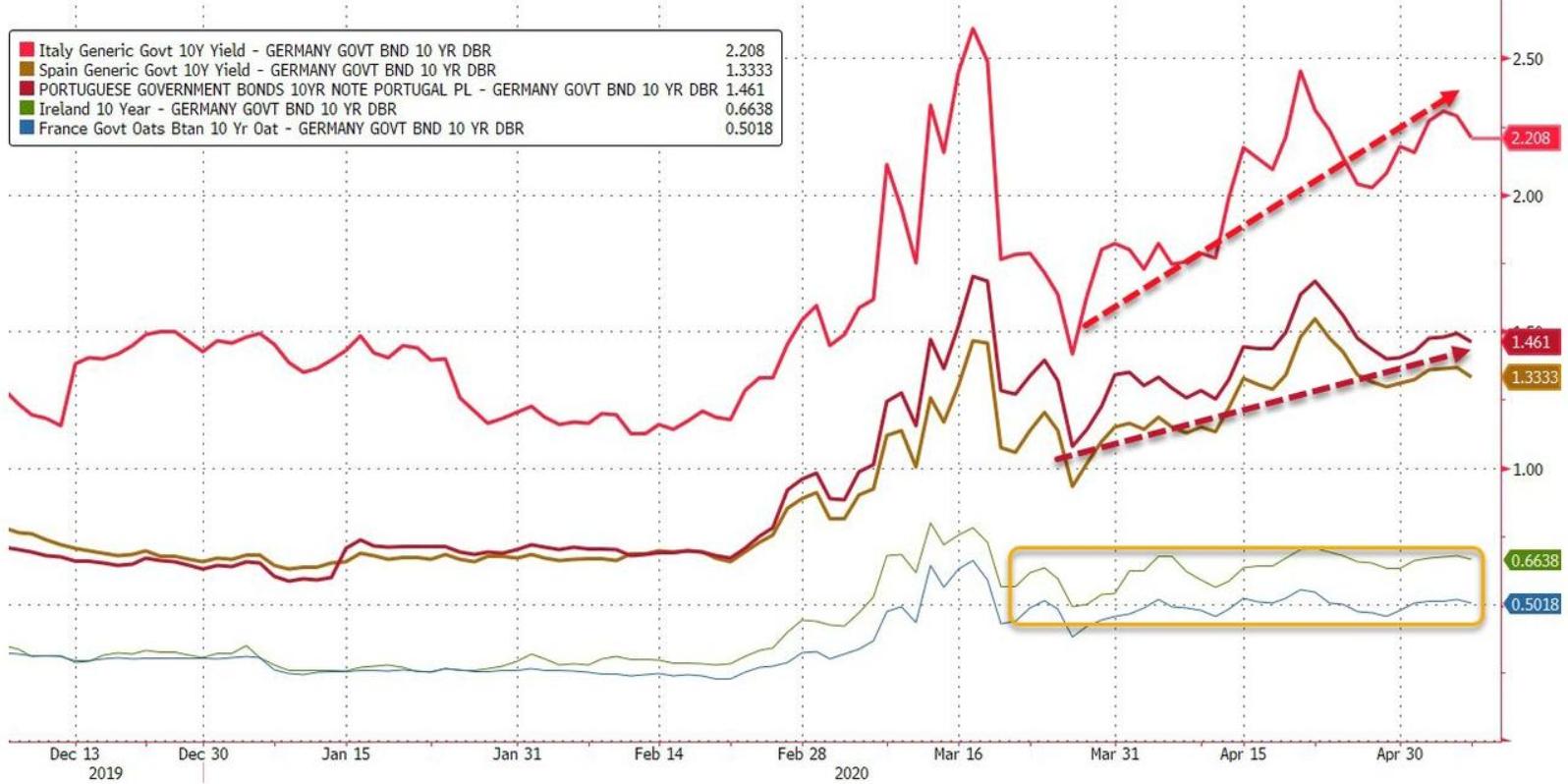 ECB nedokáže dlhodobo maskovať riziká