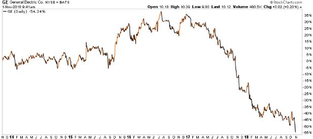 Rastie, padá: Čo vyvoláva pohyby na akciovom trhu?
