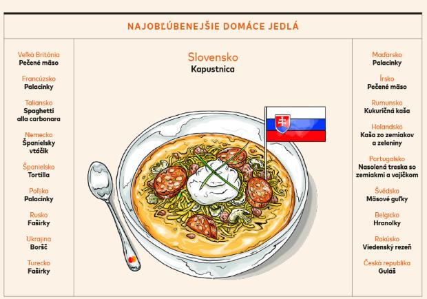 Nákup potravín on-line: Pandémia vrátila Slovákov do kuchýň a k jedálenským stolom