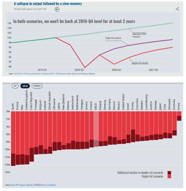 Príchod druhej vlny poškodí ekonomikám. Týždeň vo svete