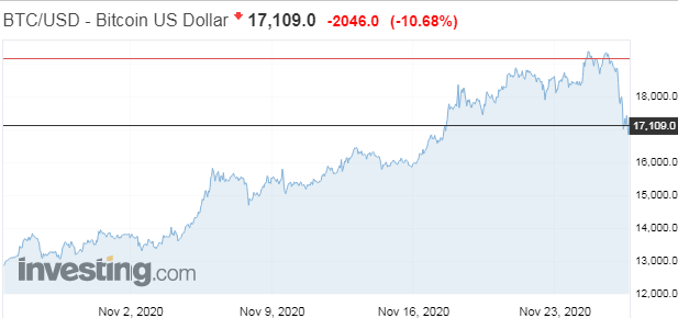 Bitcoin sa prudko oslabil, jeho cena padla takmer o 3000 USD