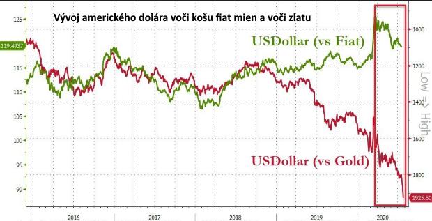 Za rekordnou cenou zlata treba hľadať znehodnotenie meny