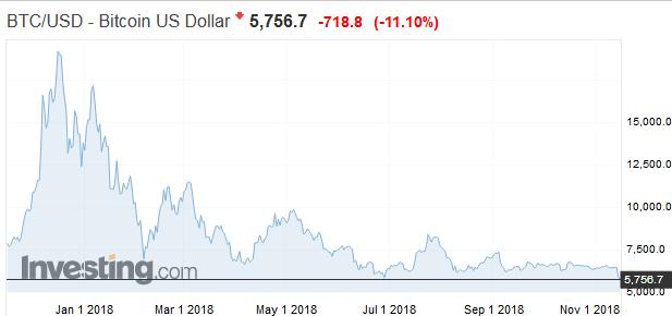 Trhová kapitalizácia Bitcoinu klesla pod 100 miliárd dolárov, prvýkrát od októbra 2017