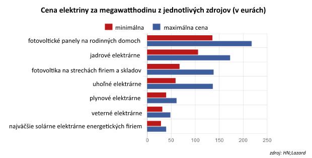 Jediný graf: Koľko vyjde elektrina z jednotlivých zdrojov