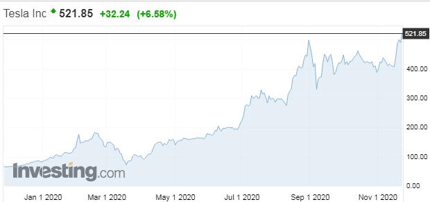 Nový index miliardárov: Zmena vprvej trojke