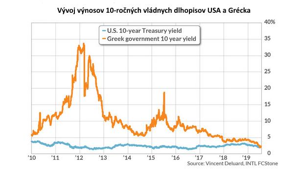 Akciový trh je iracionálny, ale čo je potom trh s dlhopismi?