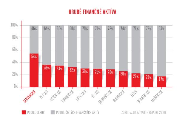 Pracujúca chudoba upozorňuje: Slováci nie sú na krízu po finančnej stránke pripravení