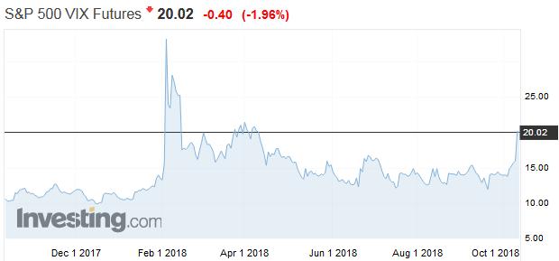 Volatilita sa vracia na akciový trh: Index strachu na maximách