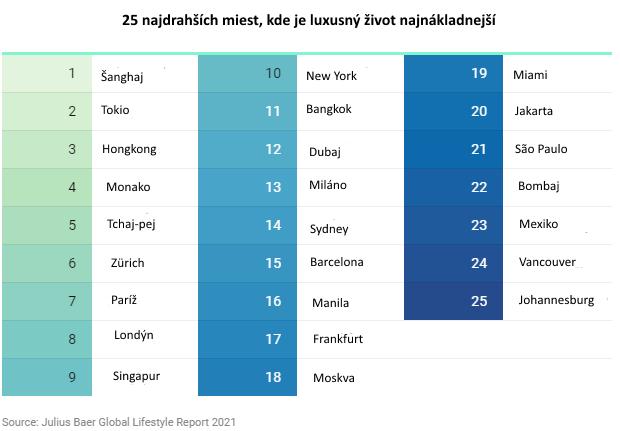 Za koľko nakupujú boháči: 25 svetových miest zrebríčka, kde je luxus skutočne drahý