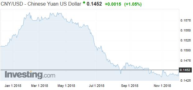 HSBC: Bez ohľadu na obchodnú vojnu bude čínsky jüan v dlhodobom horizonte rásť