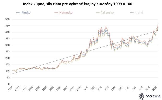 Od zavedenia eura devalvovala spoločná mena voči zlatu o85 %