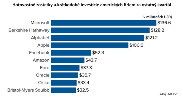 Americké firmy sedia na hromade hotovosti: Prečo nemíňajú?