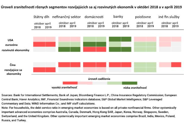 MMF o dlhu a možnej kríze: Toto sú slabé miesta globálnej ekonomiky
