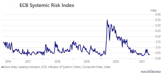 Saxo Bank: Tretia vlna pandémie si nevyžiada na európskej úrovni zákaz cestovania, alebo ďalší lockdown